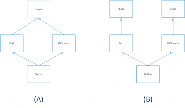 Diagramma delle classi con un caso di ereditarietà multipla