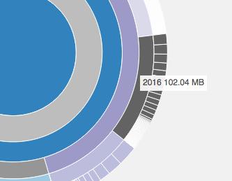 Il consumo di spazio della cartella wp-content/uploads/2016