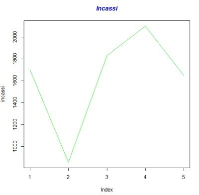 Grafico lineare a due dimensioni