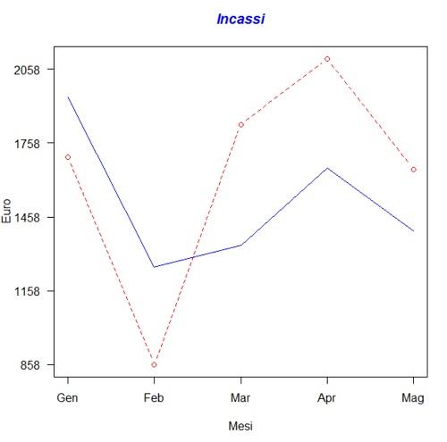 Grafico con due linee