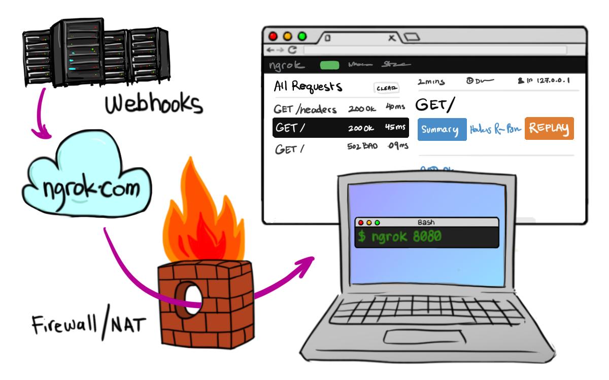Sviluppatori: i migliori tool per lavorare da remoto