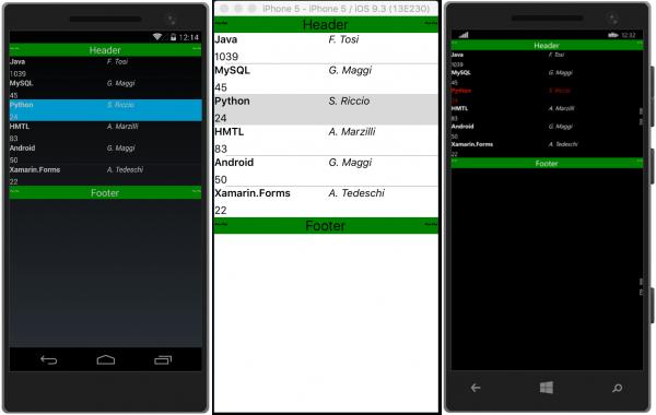 Applicazione di diversi DataTemplate per una ListView