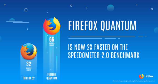 Firefox 61 in beta con il nuovo Faster Tab Switching