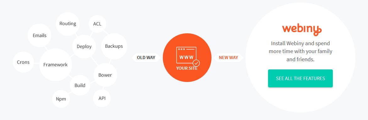 Webiny: creare Web App con React e PHP