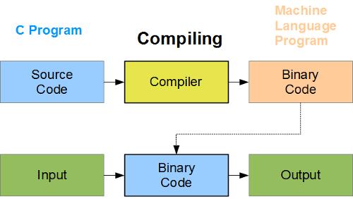 I Compiler sono i nuovi framework?