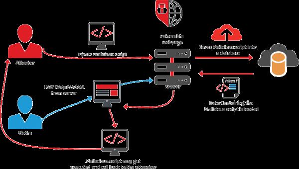 Schema generale di un XSS