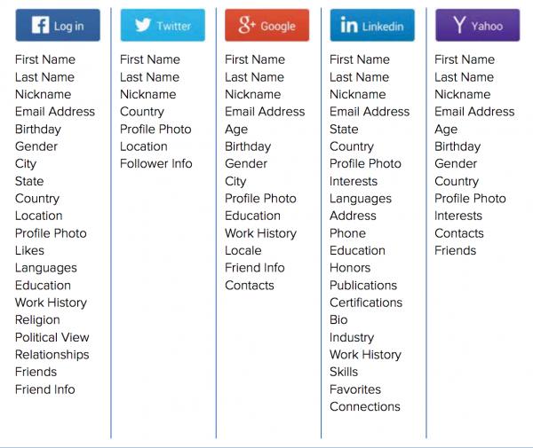 Informazioni permission-based erogate tramite il social login