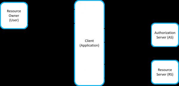 Esempio di funzionamento del protocollo OAuth (RFC6749)