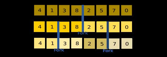 Fork-Join algoritmo Min-Max