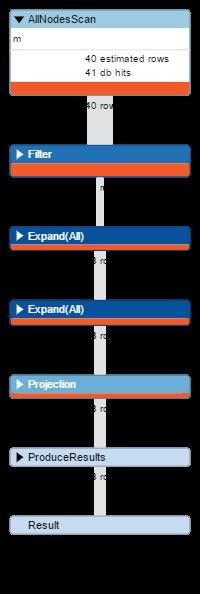 Piano di esecuzione della query originale