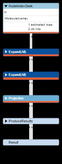 Piano di esecuzione con indice attivo
