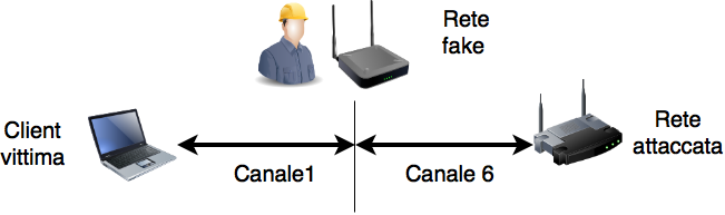 Craccare un WiFi con WPA2 password crack | Sicurezza HTML it