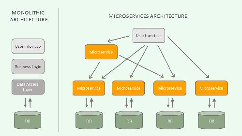 Architetture Microservice, non solo vantaggi