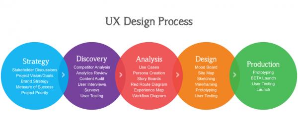 Il processo di UX Design