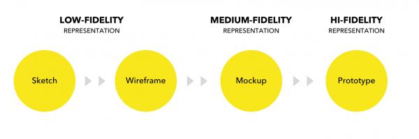 UX design: workflow
