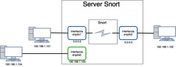 Configurazione di rete con Snort in modalità inline