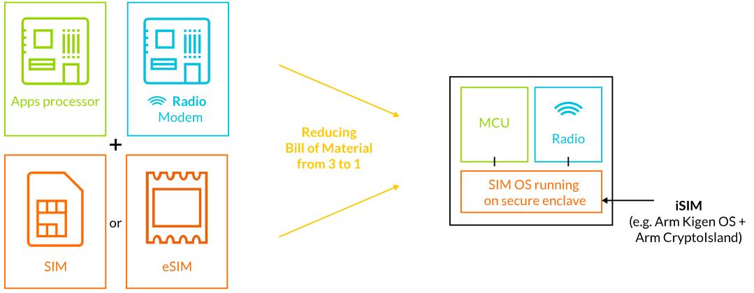 ARM: le SIM verranno integrate direttamente nei processori