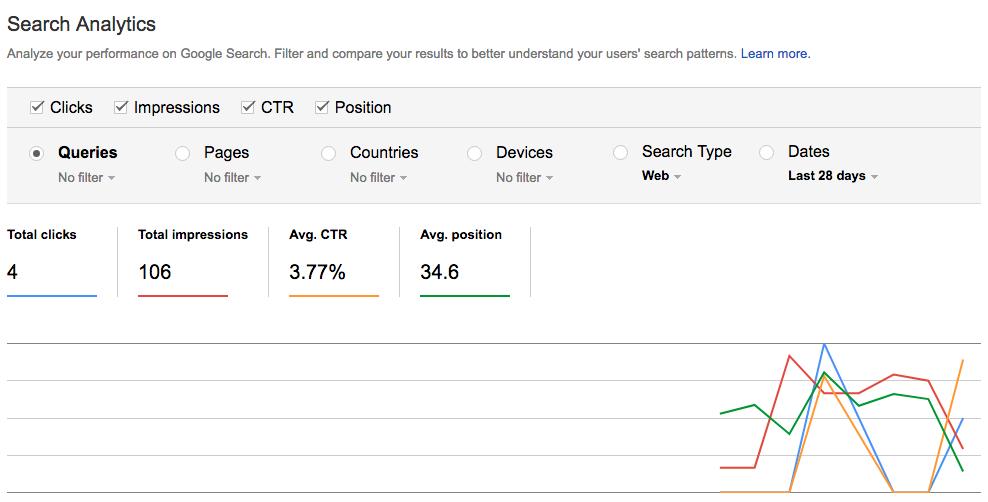 Statistiche di ricerca in Google Search Console