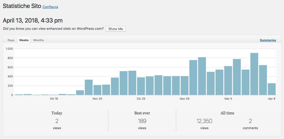 Statistiche WordPress