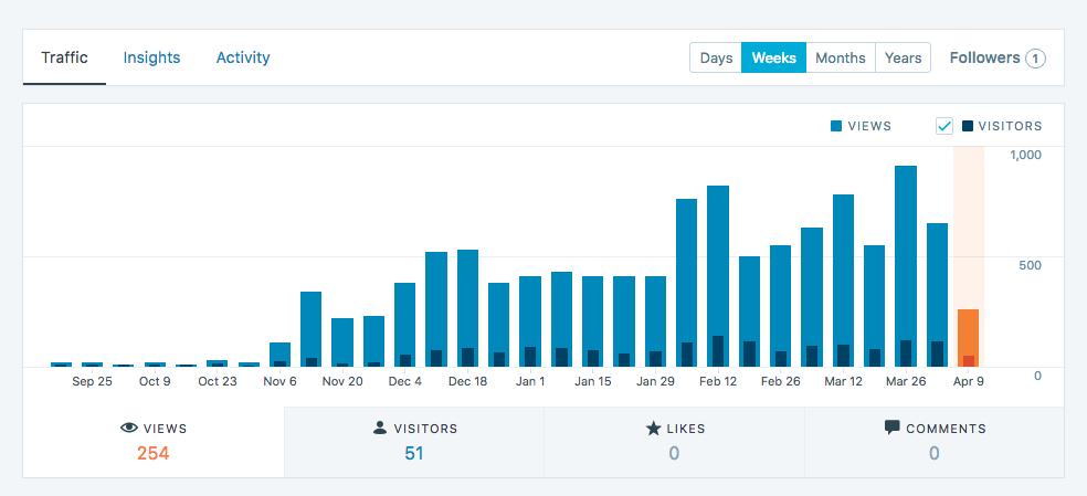 Statistiche del sito su WordPress.com