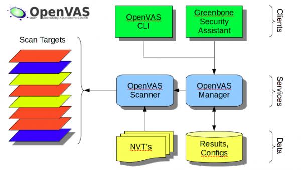 Architettura di OpenVas