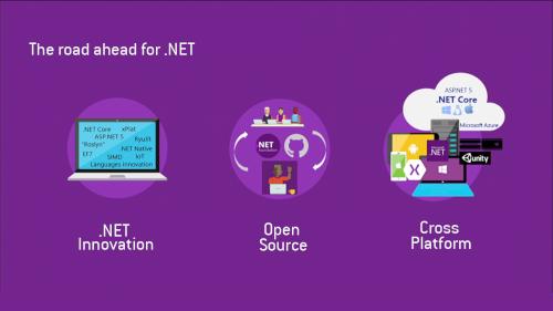 .NET Core 2.1: tutte le novità