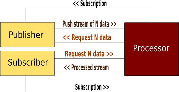 Reactive Stream Processors
