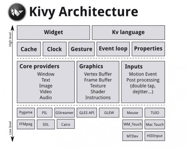 Architettura di Kivy