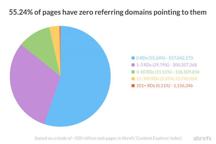 55-percent-of-pages-have-zero-referring-domains-ahrefs-content-explorer
