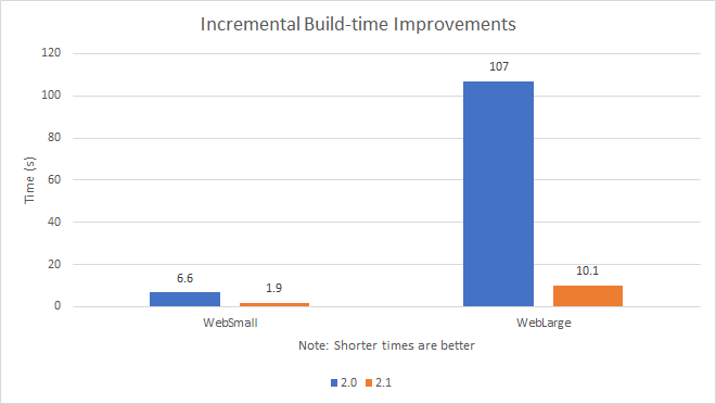 dotnet-core-21-build-times
