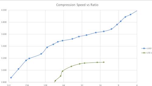 zstd: l'algoritmo di compressione di Facebook