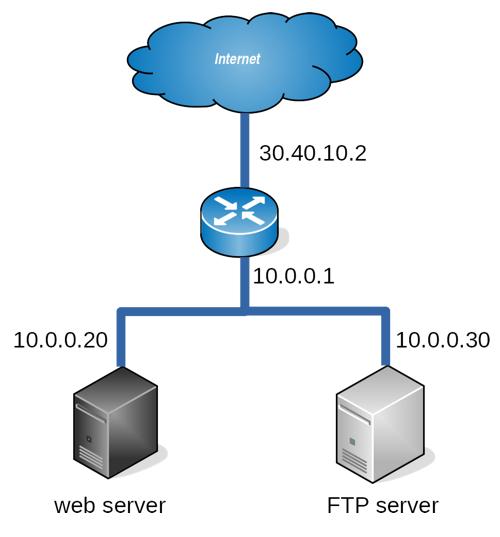 Esempio diagramma di rete