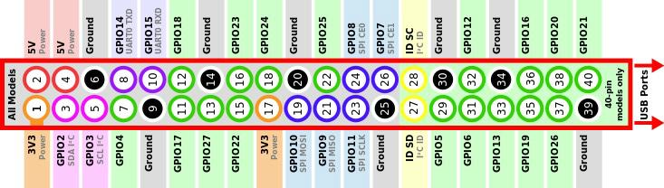 Raspberry Pi GPIO layout