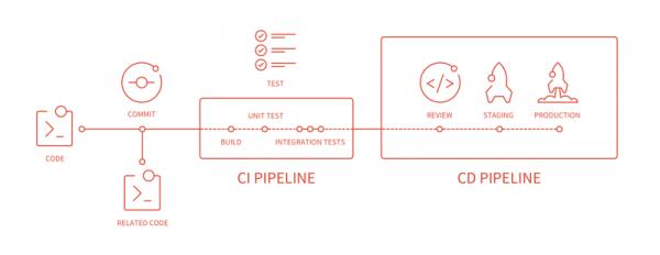 Pipeline CI/CD in GitLab