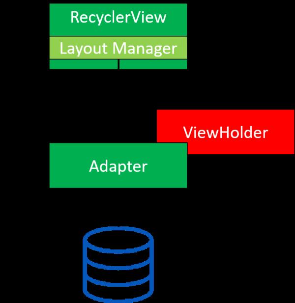 Comunicazione tra i componenti durante la creazione di una lista tramite RecyclerView