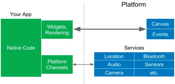 Interazione tra un'app Flutter e la piattaforma di destinazione
