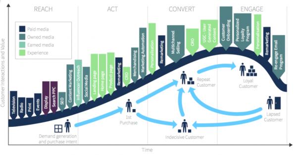 Come i social si inseriscono in una più ampia strategia di marketing