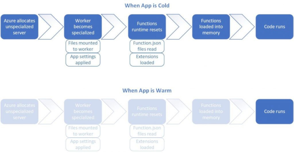 Azure Functions Premium