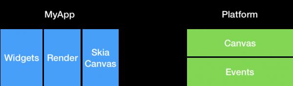 Rappresentazione ad alto livello della comunicazione tra un'app Flutter e la piattaforma mobile di interesse