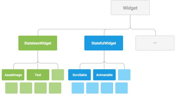 Esempio di struttura gerarchica dei widget Questa struttura gerarchica semplifica e velocizza le fasi di sviluppo