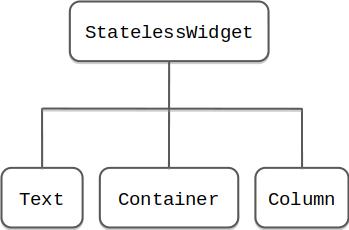 Esempi di alcuni stateless widget