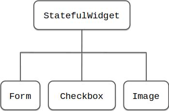 Esempi di alcuni StatefulWidget