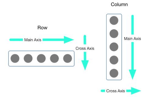 Relazione tra mainAxisAlignment e crossAxisAlignment