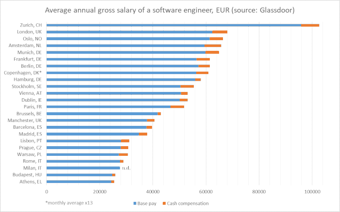 software-salary