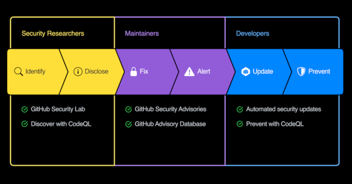 GitHub Security Lab
