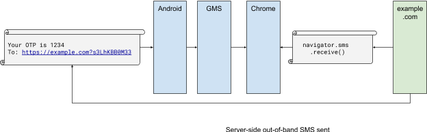 SMS Receiver API