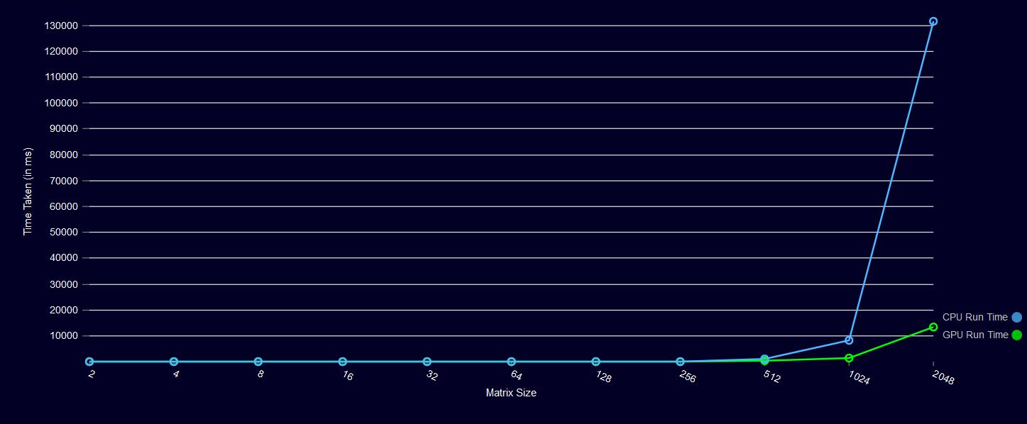Performance di CPU e GPU a confronto, al variare della dimensione dei dati