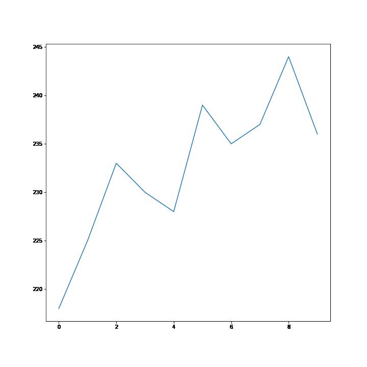 Primo grafico con Matplotlib