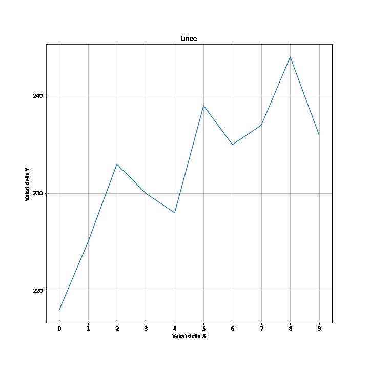 Versione più curata del primo grafico con Matplotlib