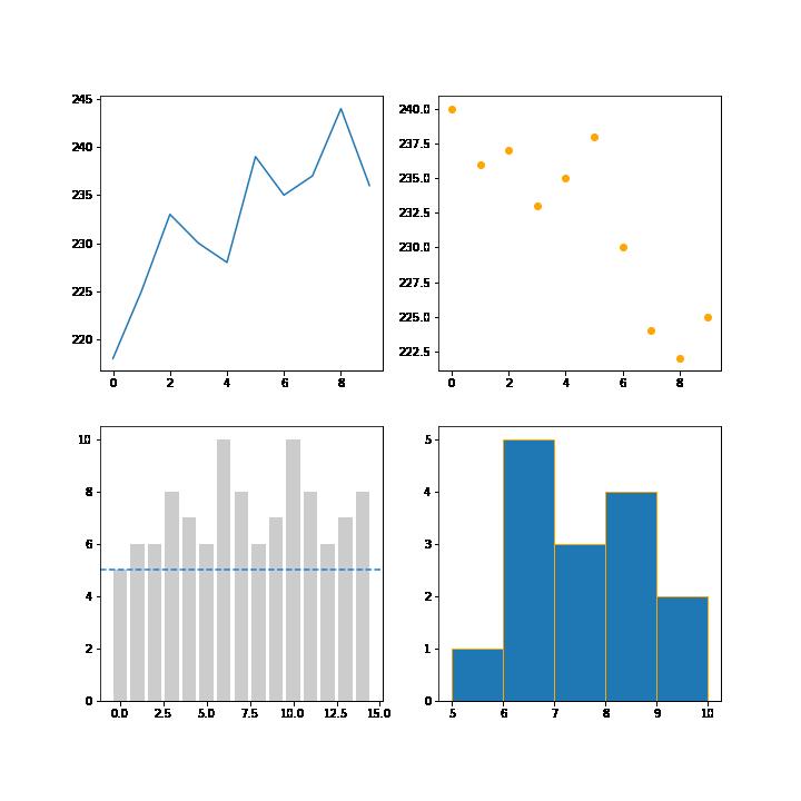 Grafici multipli